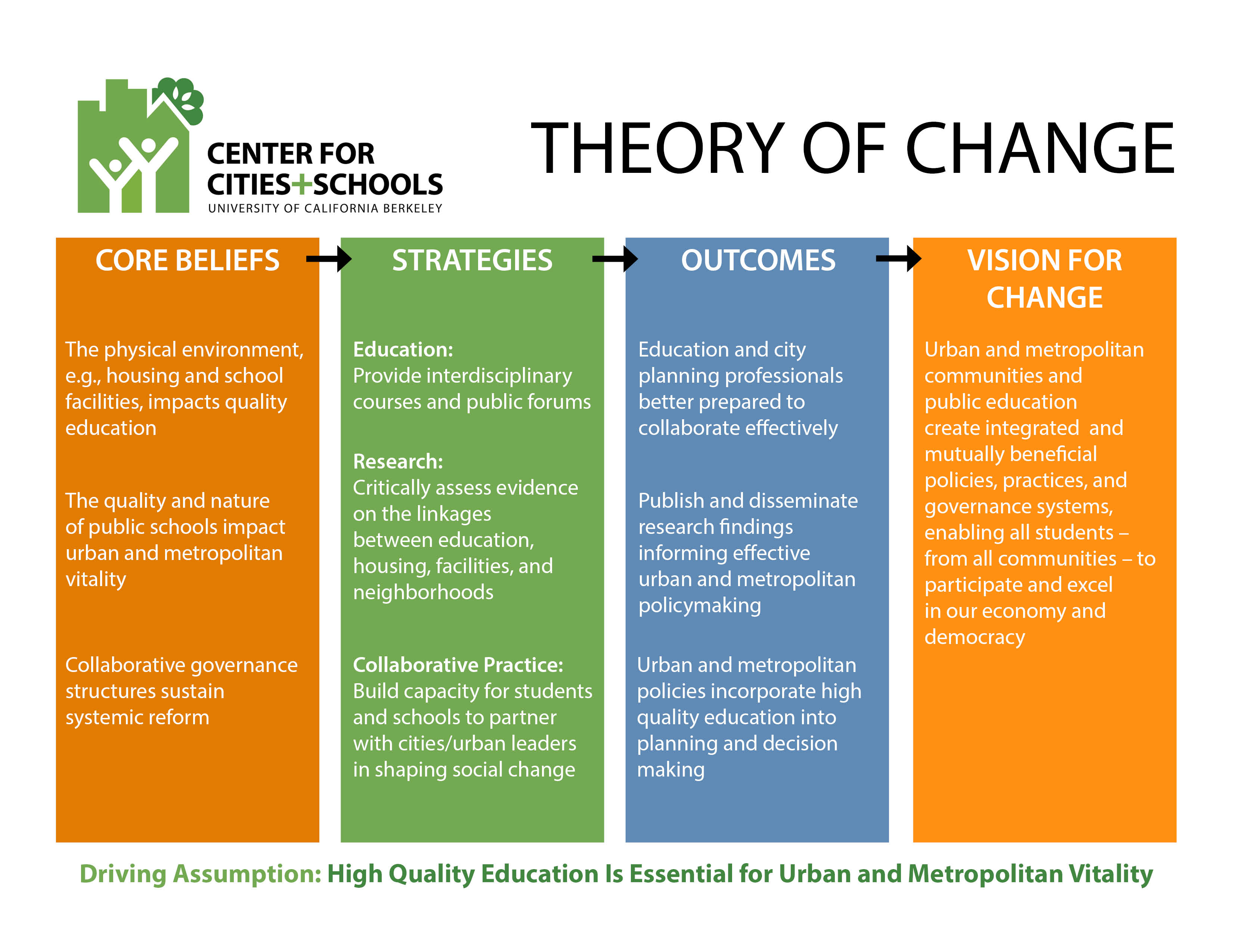 theoretical foundation change The theoretical foundation for each theory is discussed and the key elements that   and responded to change by: a) reprioritizing and rebalancing investments.